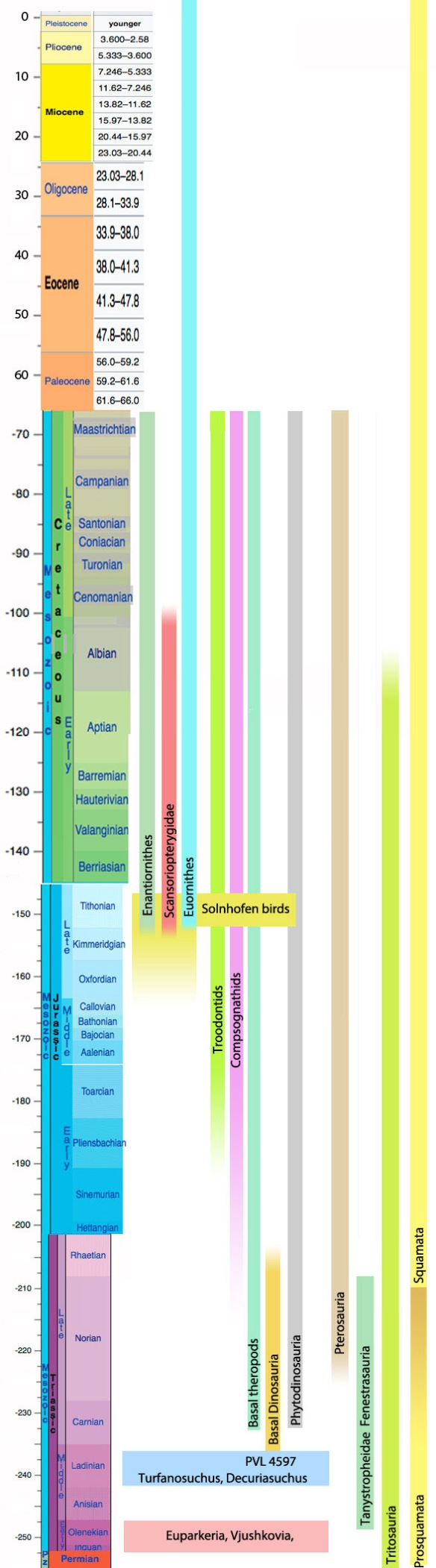 Figure 1. Mesozoic chronology of bird, dinosaur and pterosaur clades.
